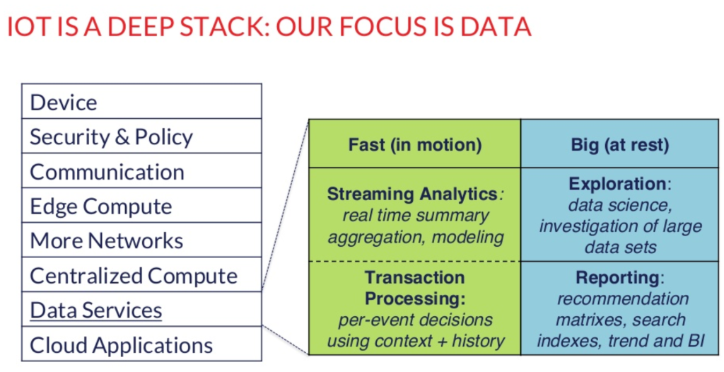1 Focus on Data